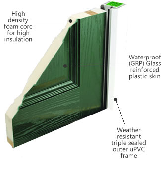 Diagram showing the construction of an Xtremedoor composite door